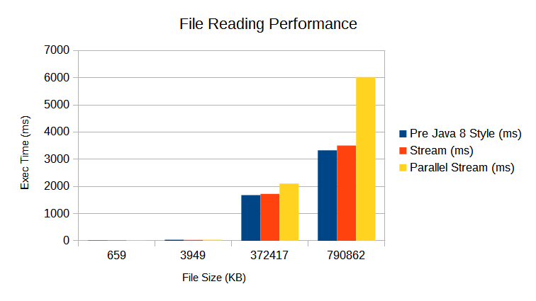 File Reading Performance